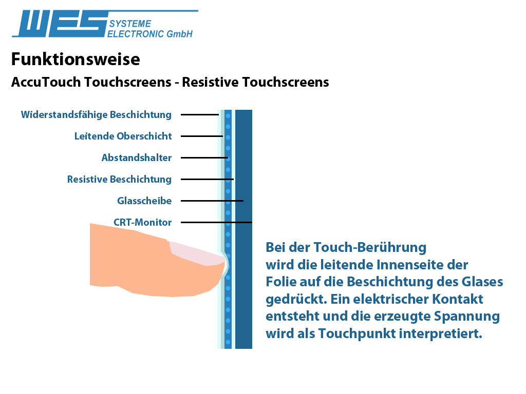 Glossar Details Crt Monitor Diagram Accutouch Resistiver Touch